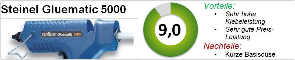 Steinel Gluematic 5000 Test Heißklebepistole Vergleich