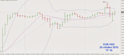 Come anticipare l'entrata per ridurre il rischio: esempio pratico su EUR/USD 1