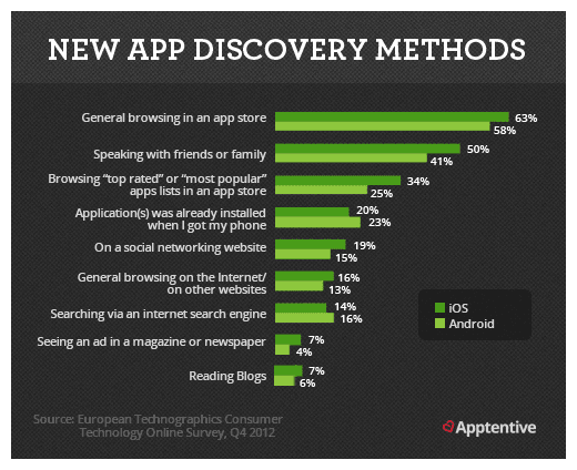 2 new app discovery methods