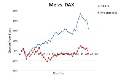 Me, versus, DAX, August, 2015