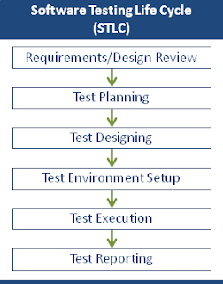 Software_Testing_Life_Cycle