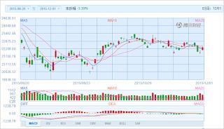 中国株コバンザメ投資 香港ハンセン指数20151201