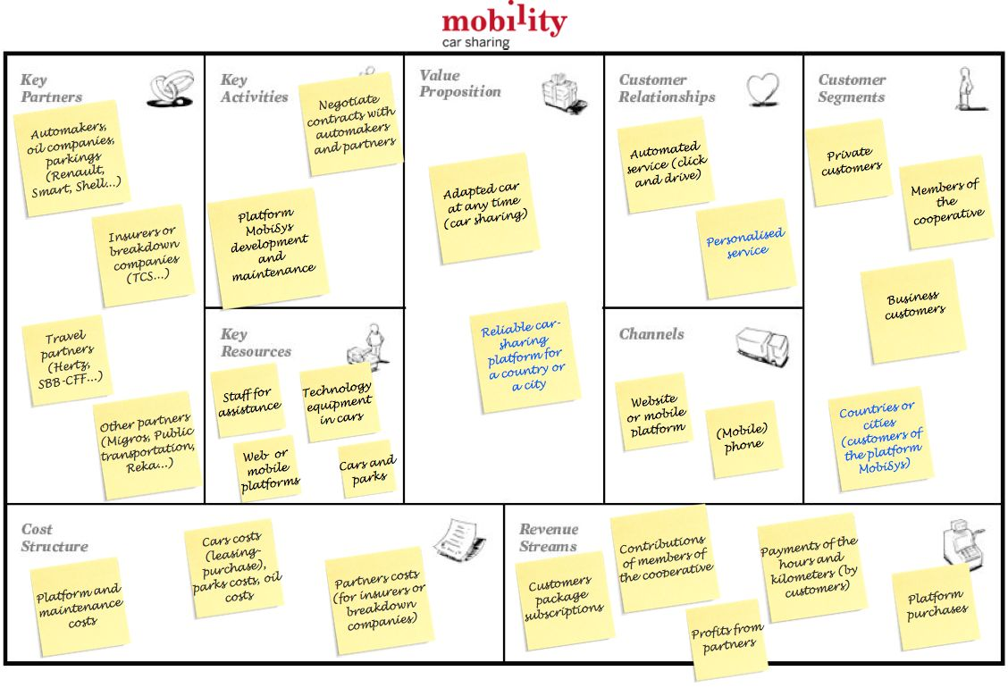 Ebusiness Travel Industry Mobility Business Model