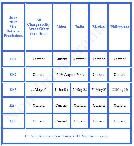 June 2012 Visa Bulletin Predictions - EB Category
