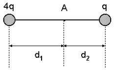 Questão de Física Vestibular FAAP - Campo Elétrico
