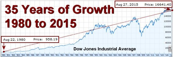 35 years of growth for the DOW