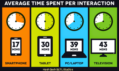 Average Time Spent Per Interaction // #Email via #hshdsh by #plbkkt