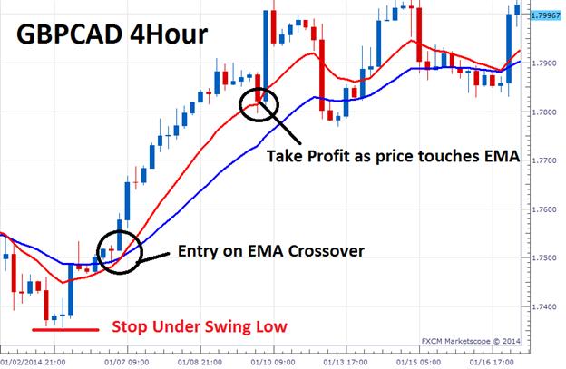 Indicatori forex trend