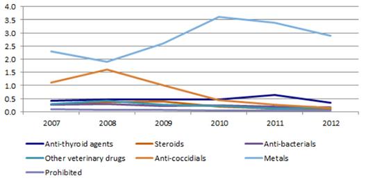 esteroides son legales o ilegales