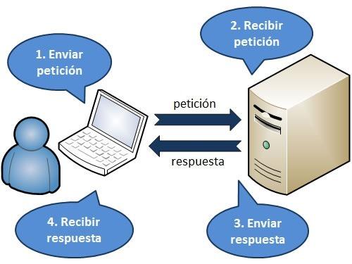 Protocolos de red 1 modelo osi y tcp ip for Protocolo pop