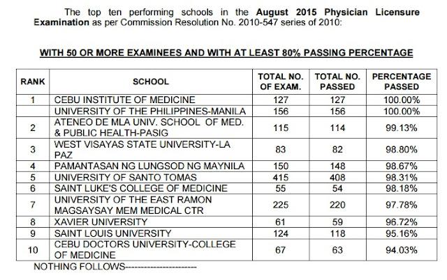 top 10 schools Physician board exam
