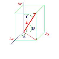 Cosenos directores de un vector definicion