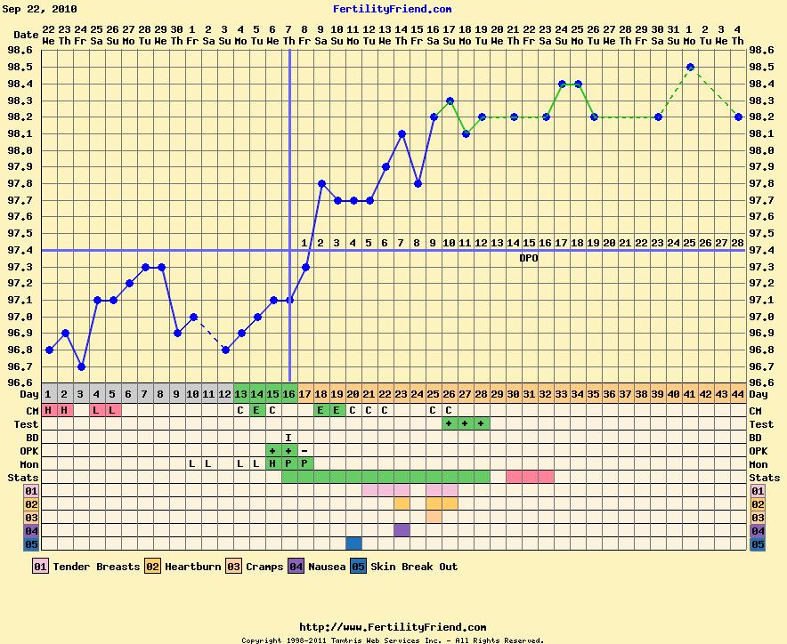 Беременность за четыре дня до овуляции