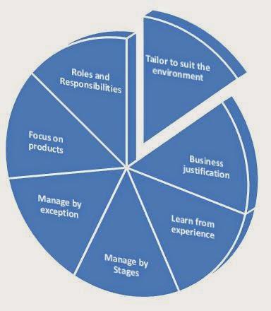 Seven Principles of PRINCE2