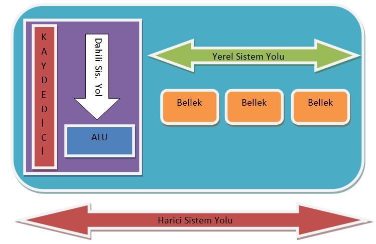 Sistem yolu