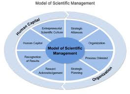 an analysis of principles of scientific management Scopri the principles of scientific management di frederick winslow taylor:   development of a science: the various ways of doing the task are analyzed and .