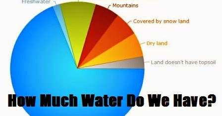 thoughts to promote positive action how much water do we have