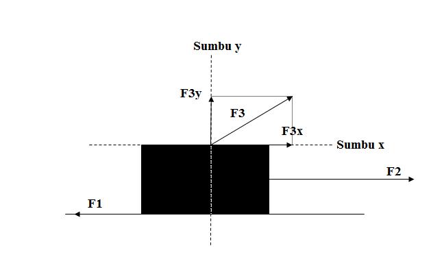 Diagram bebas benda diagram bebas benda dengan proyeksi vektor gaya f3 ccuart Images