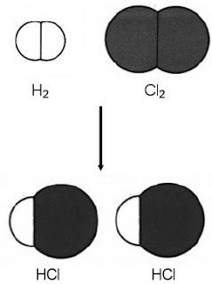 Reaksi antara gas klorin dan gas hidrogen