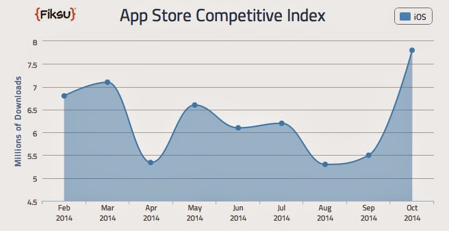 iPhone 6: Explosion downloads on the App Store