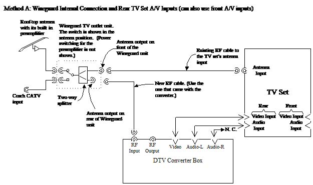 Winegard rv antenna wiring diagram wiring diagram the lazy daze companion tv antenna wiring diagram winegard rv antenna wiring diagram swarovskicordoba Gallery