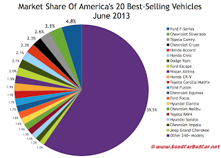 USA best-selling vehicles market share chart June 2013
