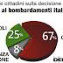 Bombardamenti in Libia ? Gli italiani non ci stanno