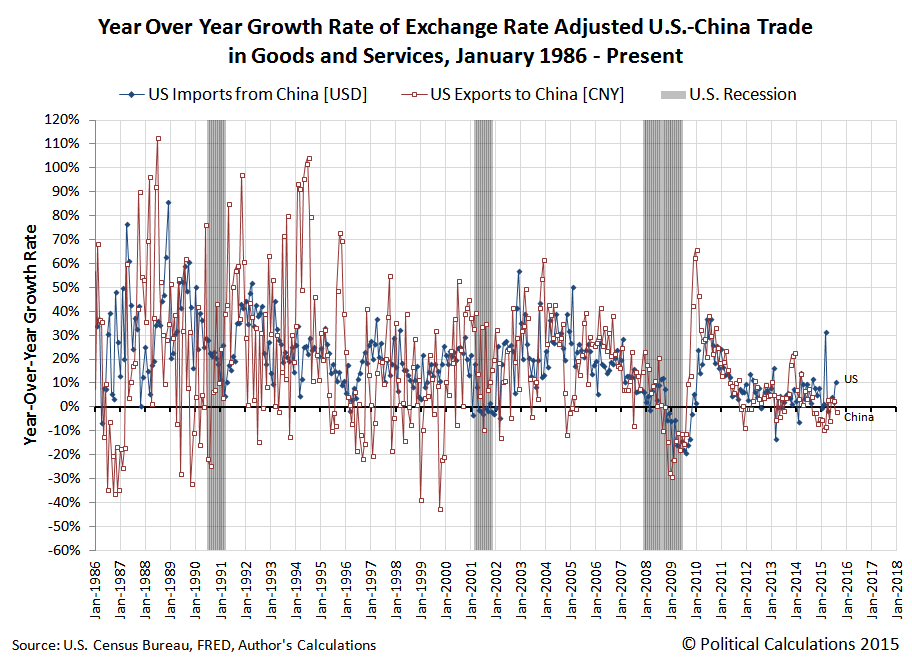 Year Over Year Growth Rate of Exchange Rate Adjusted U.S.-China Trade in Goods and Services, January 1986 - September 2015