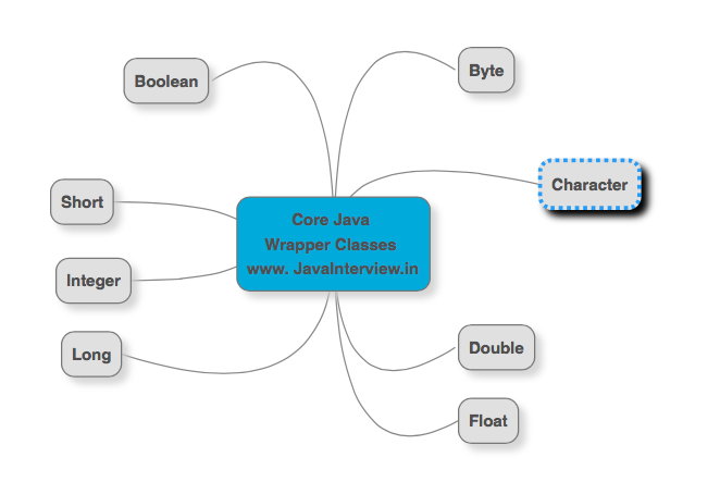 Core Java Interview Questions For Freshers Pdf