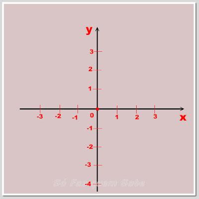 Asociação do conjunto dos números reais a cada eixo do plano cartesiano ortogonal