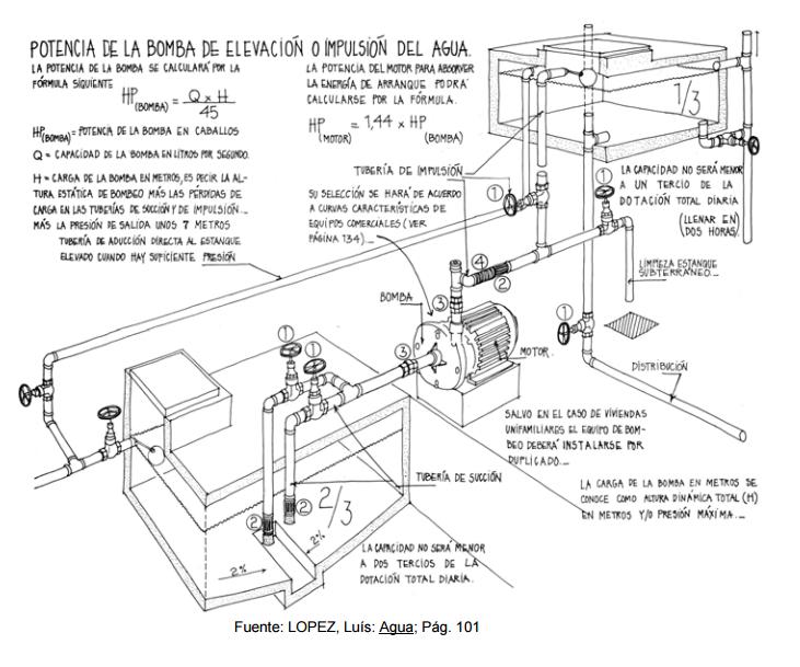 Instalaciones sanitarias suministro y distribucion de for Estanque hidroneumatico