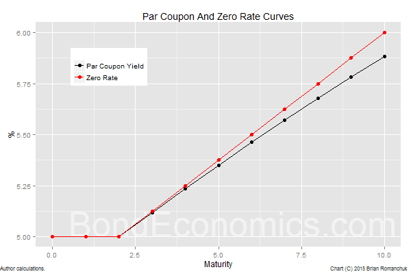 Chart: Par And Zero Coupon Curves