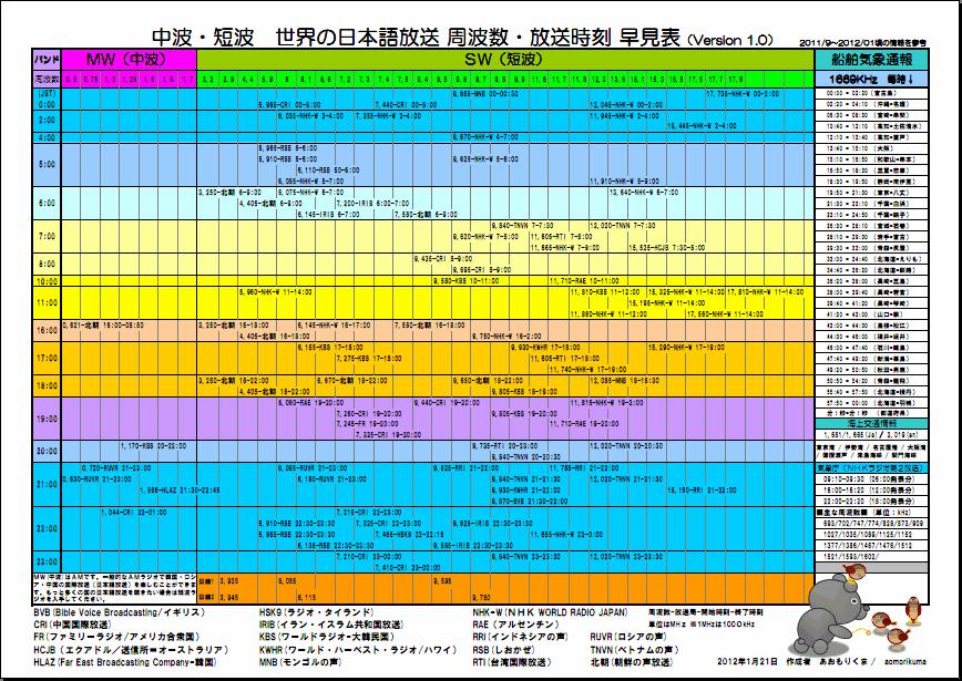短波 ラジオ 周波数 ラジオ局周波数 全国版 - radiotuner.jp