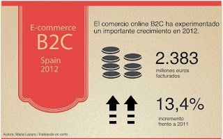 Infografía Ecommerce B2C en España 2013