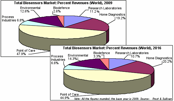 Evolution of total biosensors market: 2009-2016