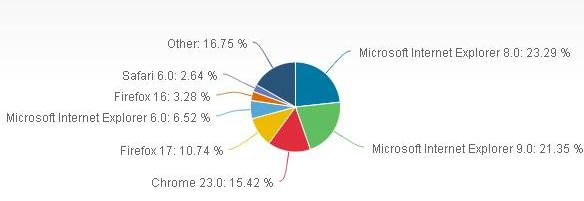 ¿El Internet Explorer es el navegador de mayor uso?