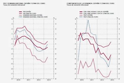 Contracción de la demanda interna en España según el Banco de España