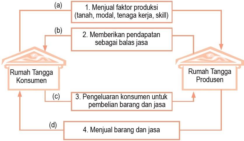 Perilaku konsumen dan produsen dalam kegiatan ekonomi circular flow diagram siklus interaksi antarpelaku ekonomi circular flow diagram dengan dua sektor ccuart Gallery