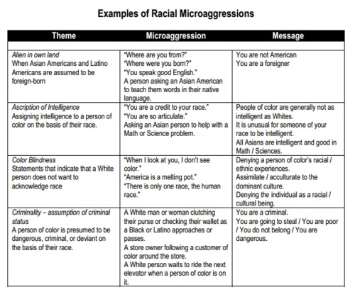 A Place For My Thoughts Racial Microaggression Plus 2 Links Under
