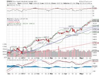 Otimismo Dow Jones