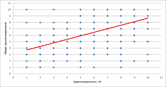 Как измерять нематериальную мотивацию