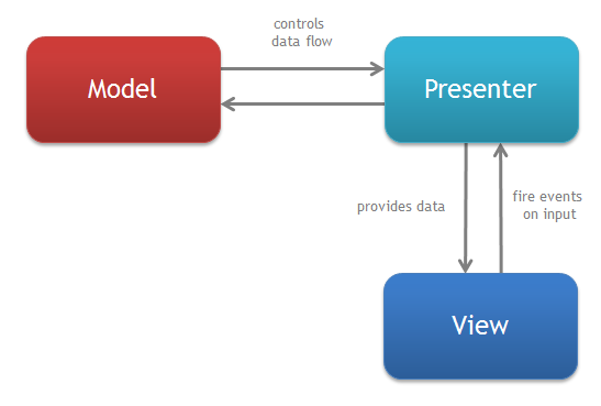 Model View Presenter class diagram