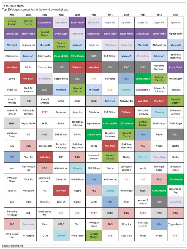 These Are The Top 20 Companies By Market Cap Over The Past Decade