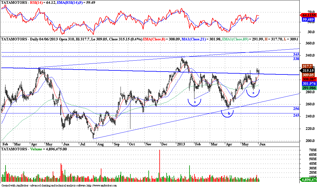 Tata Motors - Technical Update