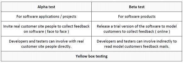 Testing Stages or Phases (Acceptance Testing)