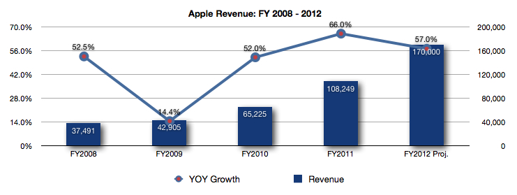 Posts At Eventide Apples 170 Billion Fiscal Year