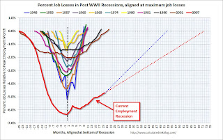 Employment Projection Aligned