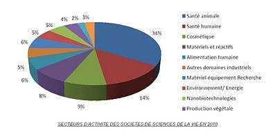 répartition 2010 secteurs d'activité des sociétés sciences de la vie panorama sciences de la vie 2009 2010 france biotech