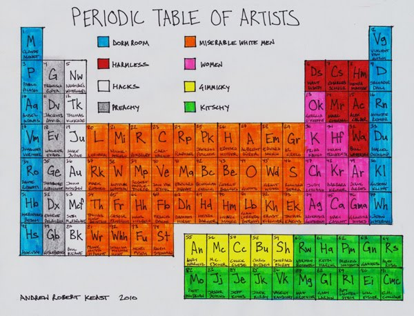 Periodic Table Of Artist I Love This Chart But