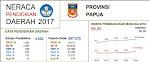 Neraca Pendidikan Papua
